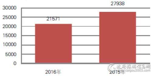近两年国税总局便携式计算机中标数量对比(单位:台)