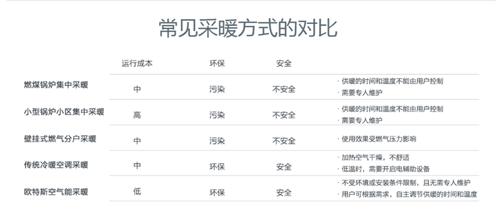山东省农村地区空气能热泵供暖试点县(镇)公布
