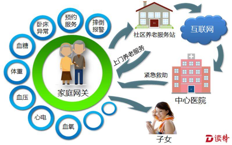 三部门印发《智慧健康养老产业发展行动计划(2017-2020年)》