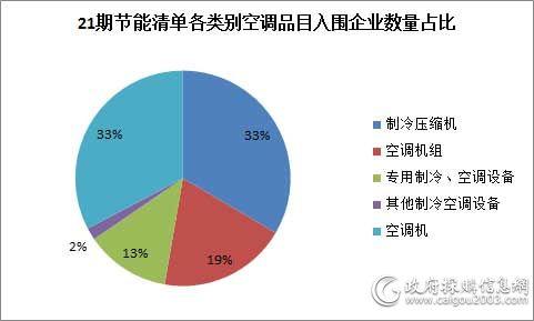 21期节能清单各类别空调品目入围企业数量占比