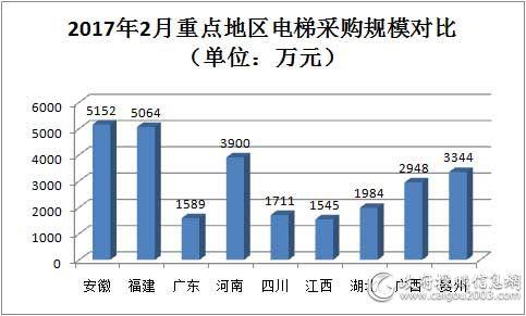 2017年2月重点地区电梯采购规模对比