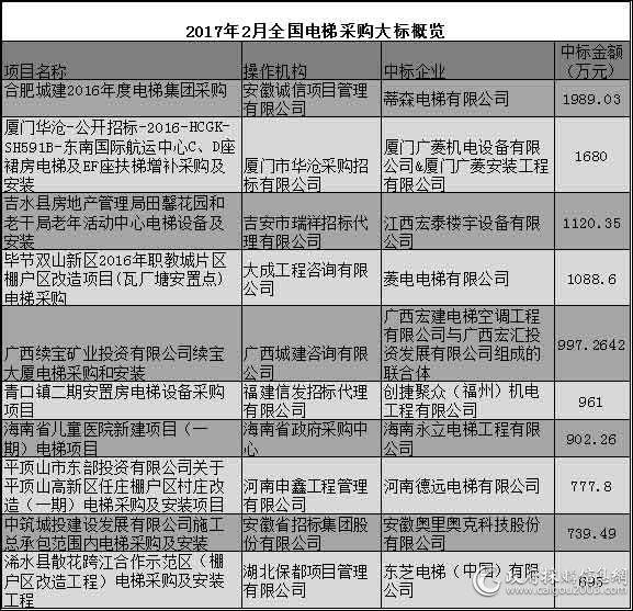 2017年2月电梯十大标出炉