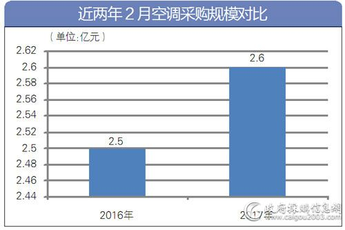 近两年2月空调规模对比