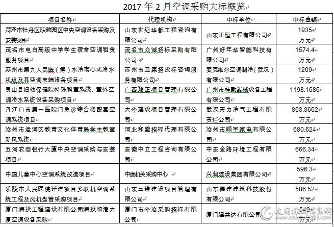 2017年2月空调采购十大标出炉