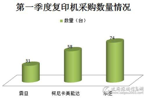 2017年国税总局第一季度<a href=http://it.caigou2003.com/bangongwaishe/ target=_blank class=infotextkey>复印机</a>批采数量情况