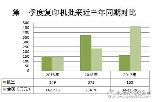 2017年国税总局第一季度复印机批采近三年同期对比