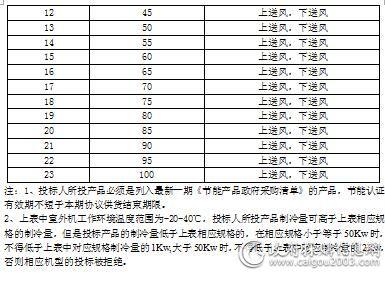 中央国家机关2017-2018年空调协议供货采购项目