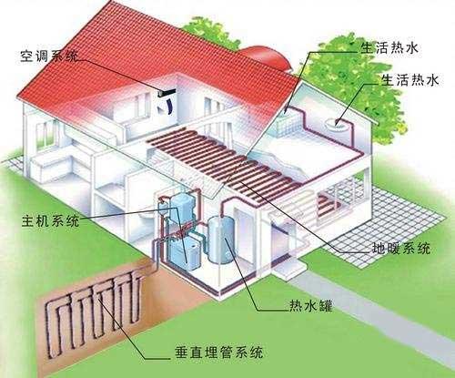 两会透露新趋势 地源热泵如何把握机遇