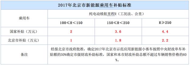 北京新能源补贴再下降 最高缩水4.4万
