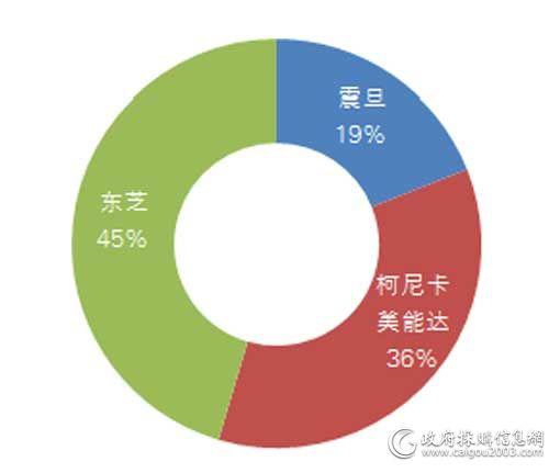 国税总局一季度各品牌<a href=http://it.caigou2003.com/bangongwaishe/ target=_blank class=infotextkey>复印机</a>批采数量占比