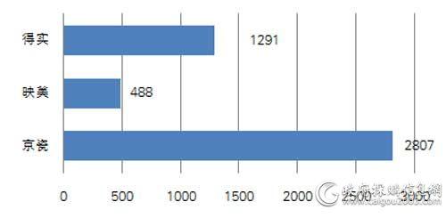 国税总局一季度各品牌打印机批采数量对比(单位:台)
