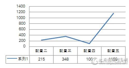 国税总局一季度各配置便携式计算机中标数量对比(单位:台)