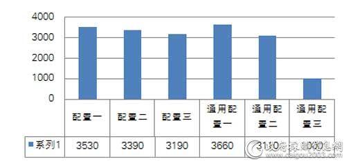 国税总局一季度各配置台式机中标单价对比(单位:元/台)