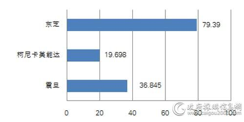 国税总局一季度各品牌复印机批采规模对比(单位:万元)