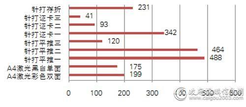 国税总局一季度各型号打印机中标数量对比(单位:台)