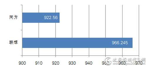 国税总局一季度各品牌台式机批采规模对比(单位:万元)