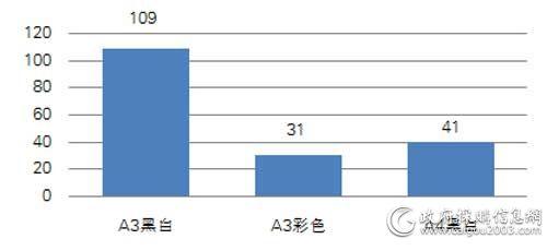 国税总局一季度各型号复印机中标数量对比(单位:台)