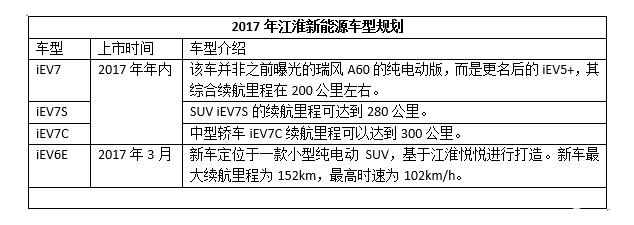九大车企新能源车规划及销量目标