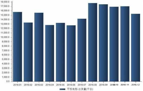 2016年全球平板电脑出货量下滑14%