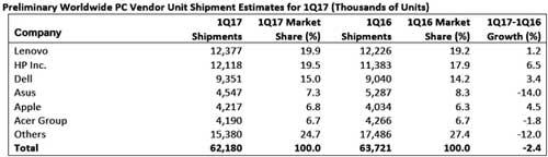 图:Gartner统计2017年第一季度全球主要PC厂商出货量