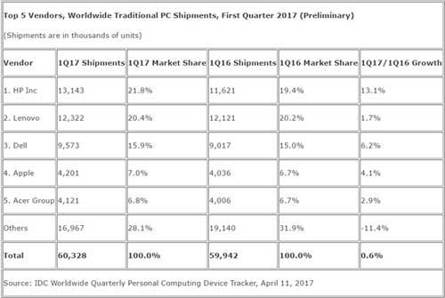 图:IDC统计2017年第一季度全球五大主要PC厂商出货量