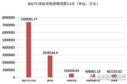 2017政府采购货物预算.jpg