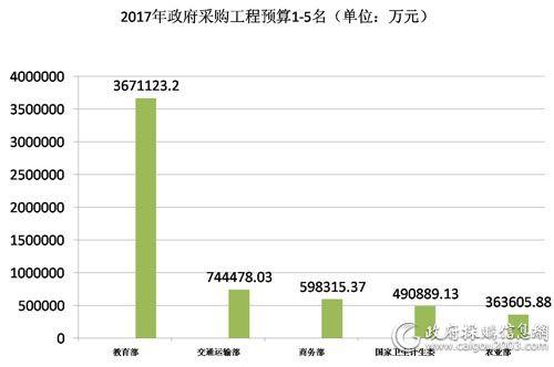2017政府采购工程预算.jpg