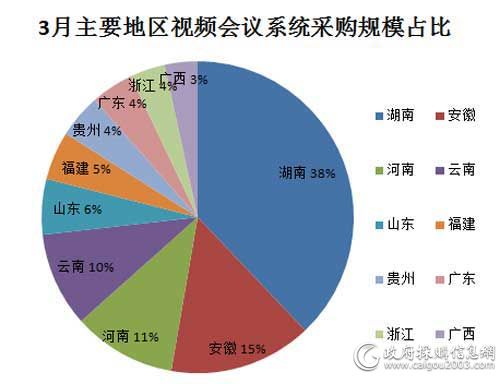 3月主要地区视频会议系统采购规模占比