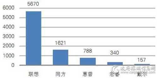 中央国家机关一季度各品牌台式机批采数量对比