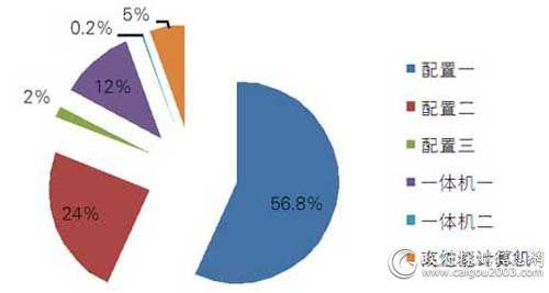 中央国家机关一季度各配置台式机批采数量对比