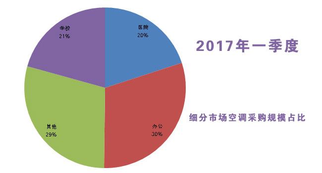 2017年一季度细分市场空调采购呈现这些特点