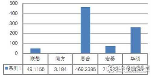 中央国家机关一季度便携式计算机批采额对比