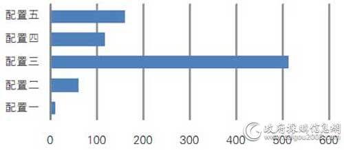 中央国家机关一季度各配置便携式计算机批采额对比
