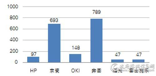 中央国家机关一季度各品牌打印机批采数量对比