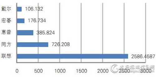中央国家机关一季度各品牌台式机批采规模对比