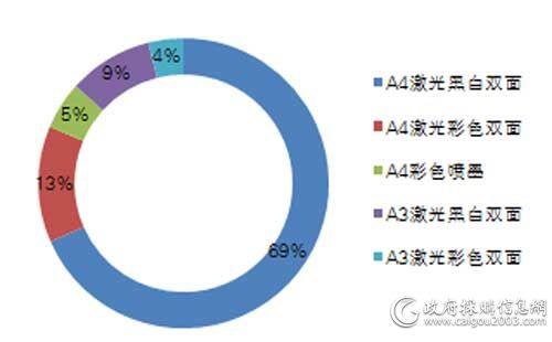中央国家机关一季度各配置打印机批采数量占比