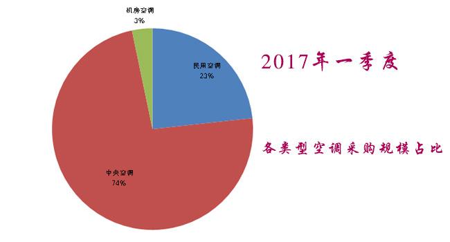 2017年一季度中央空调采购额 近11亿
