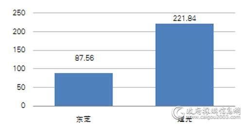 中央国家机关一季度各品牌复印机批采规模对比
