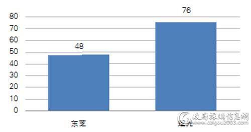 中央国家机关一季度各品牌复印机批采数量对比