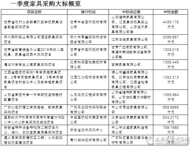 一季度<a href=http://jiaju.caigou2003.com/ target=_blank class=infotextkey>家具采购</a>10大标出炉