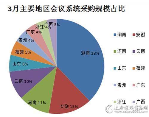 3月主要地区会议系统采购规模占比