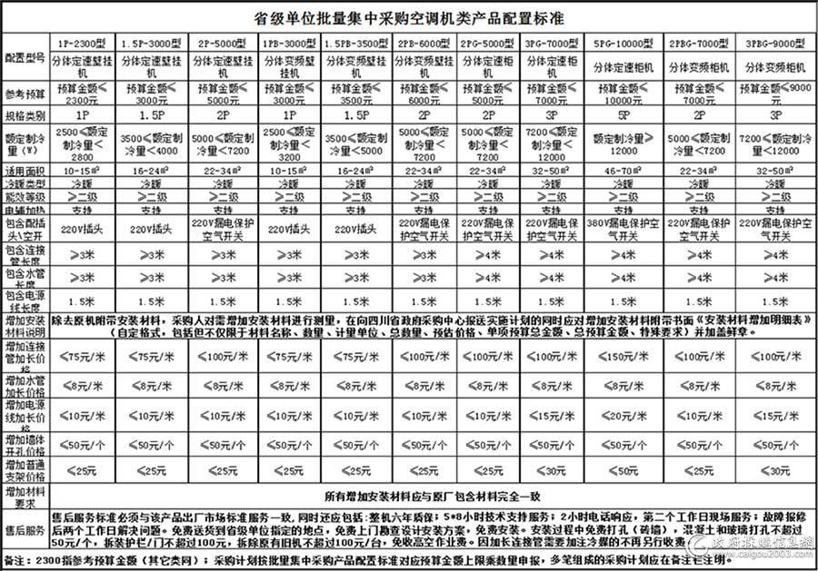 四川空调批采新配置标准出炉