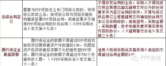 加快PPP立法进程 化解项目风险