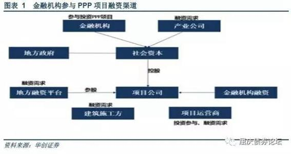 PPP融资