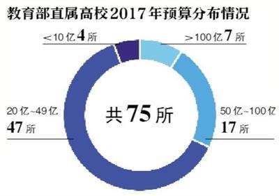 清华预算超233亿领跑部属高校