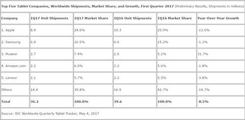 IDC:全球平板电脑销量继续下降