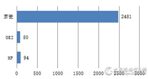中央国家机关第四期各品牌打印机批采数量对比
