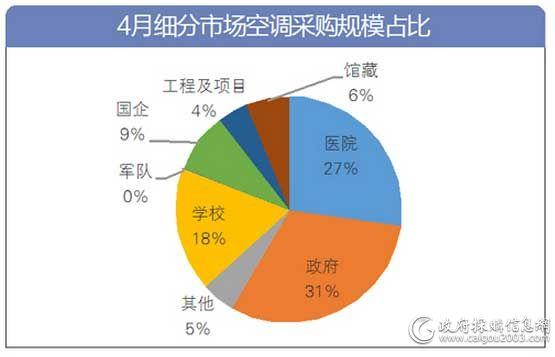 4月细分市场空调采购规模占比