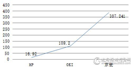 中央国家机关第四期各品牌打印机批采额对比