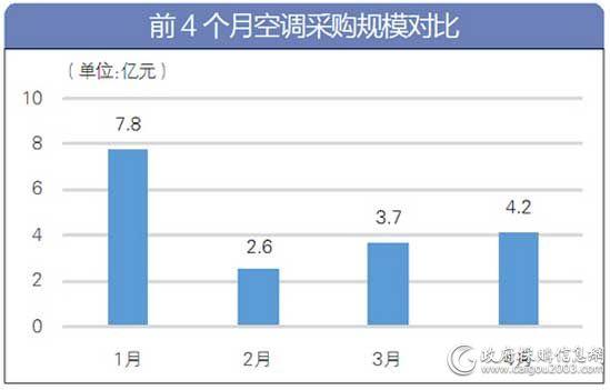 前4个月<a href=http://kongtiao.caigou2003.com/ target=_blank class=infotextkey>空调采购</a>规模对比
